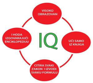 IQ - kvocijent inteligencije, infografika