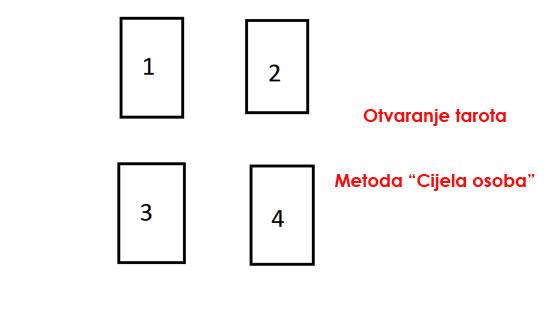 metoda-cijele-osobe